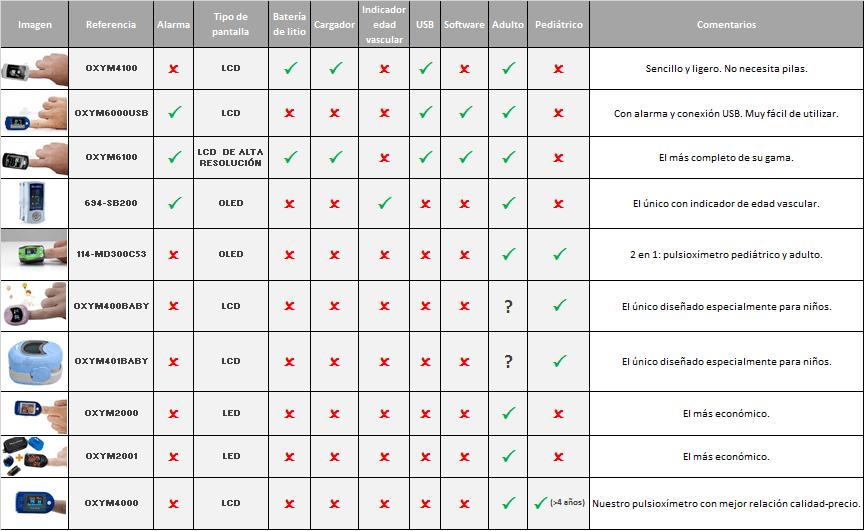 Comparativa pulsioxímetro