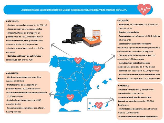 Legislación sobre desfibriladores por comunidad autónoma